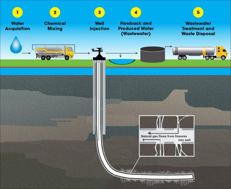 FFF_Diagram_FrackingProcess_4.jpg
