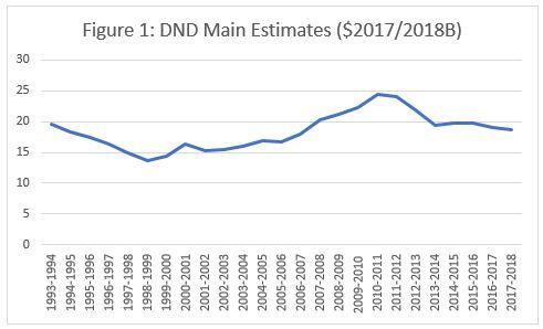 Figure_1_Main_Estimates.JPG