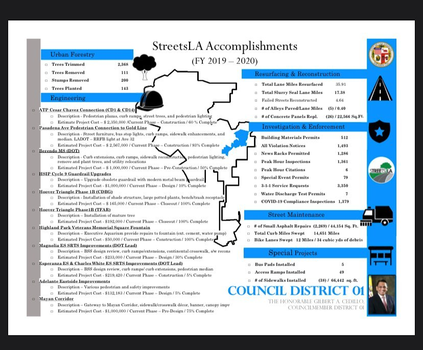 Streets LA CD 1 Accomplishments