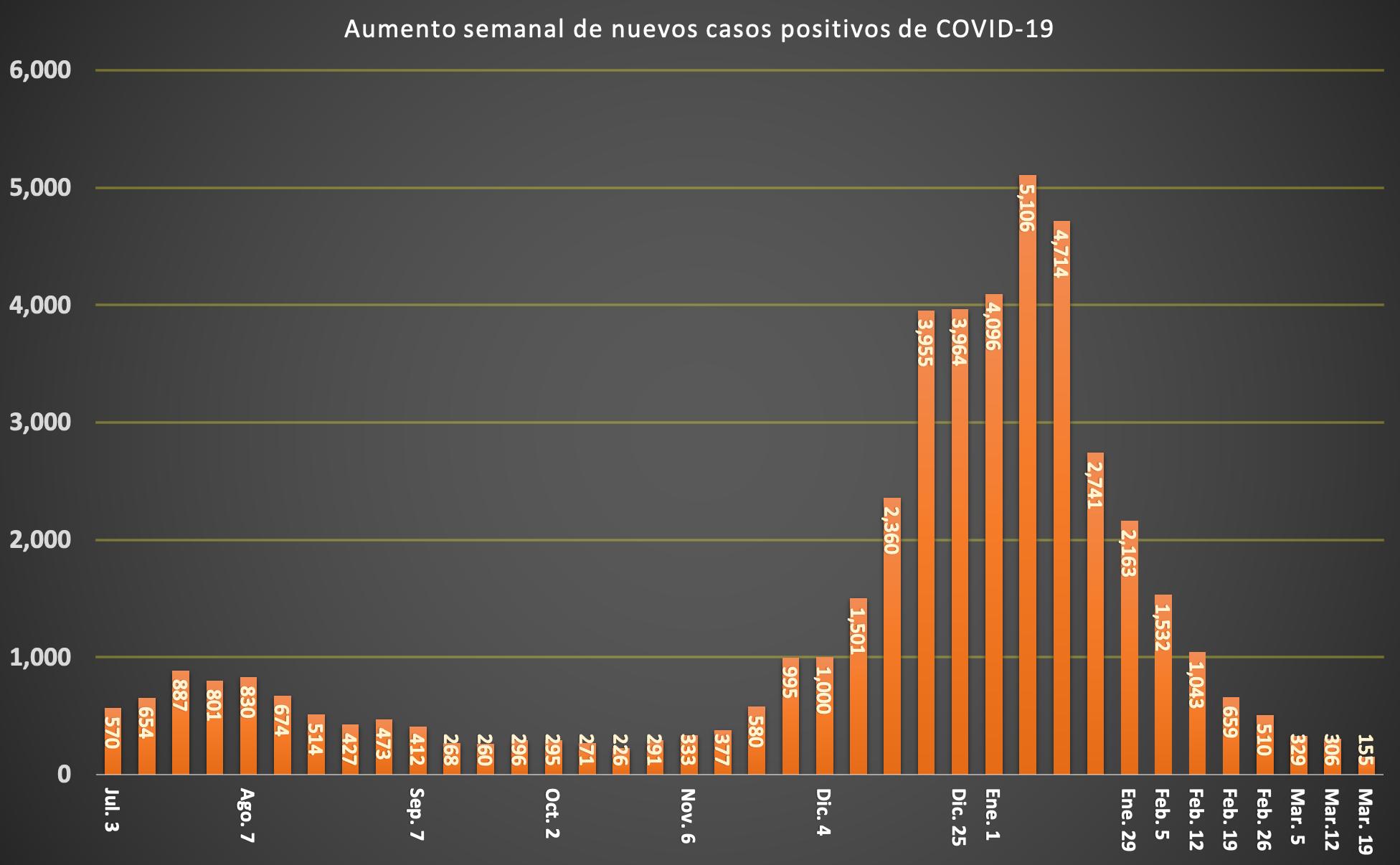 SPANISH COVID CASES CHART_3_19_21 (1)