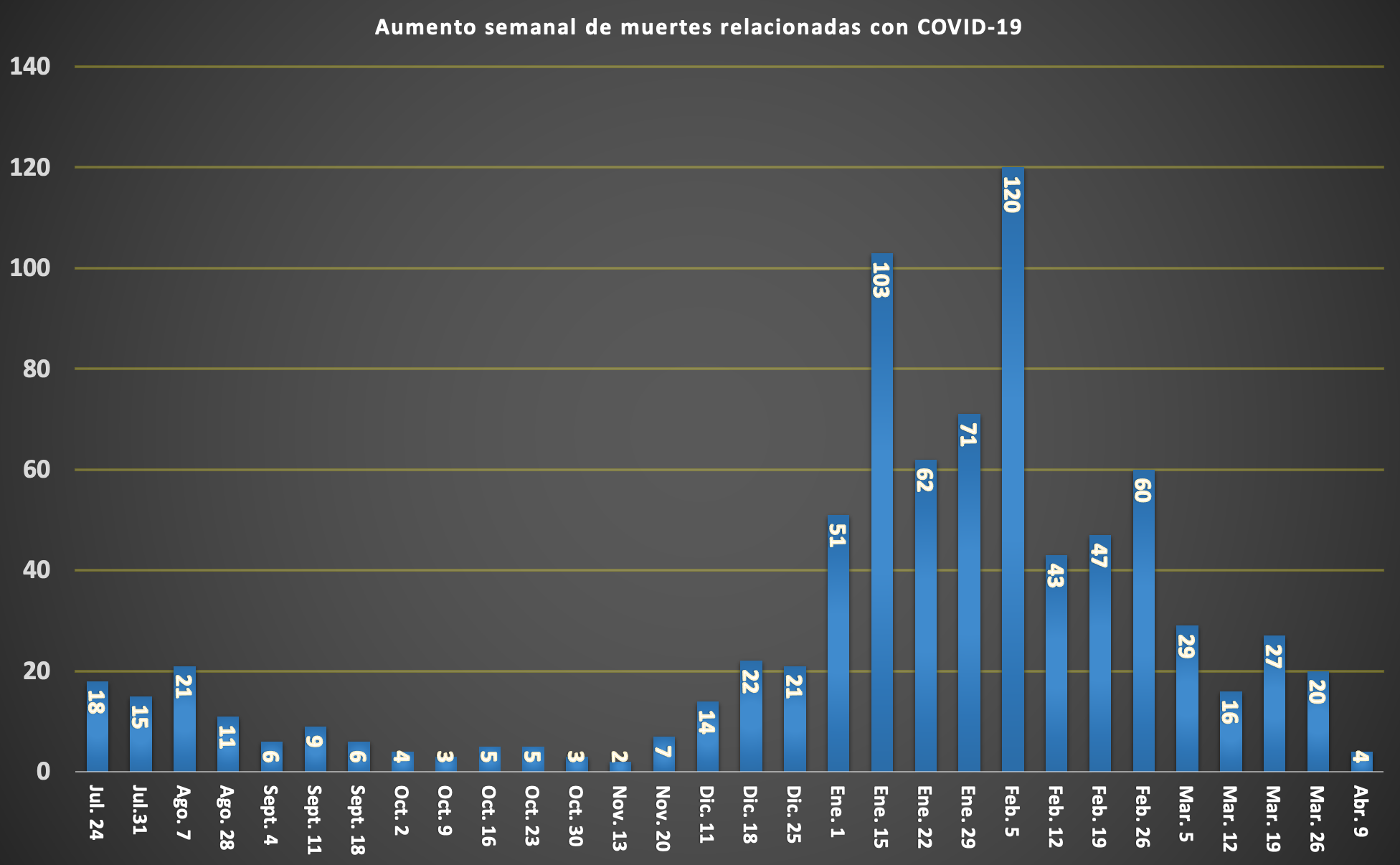SPANISH COVID WEEKLY DEATH TOLL Ending 4-9-2021