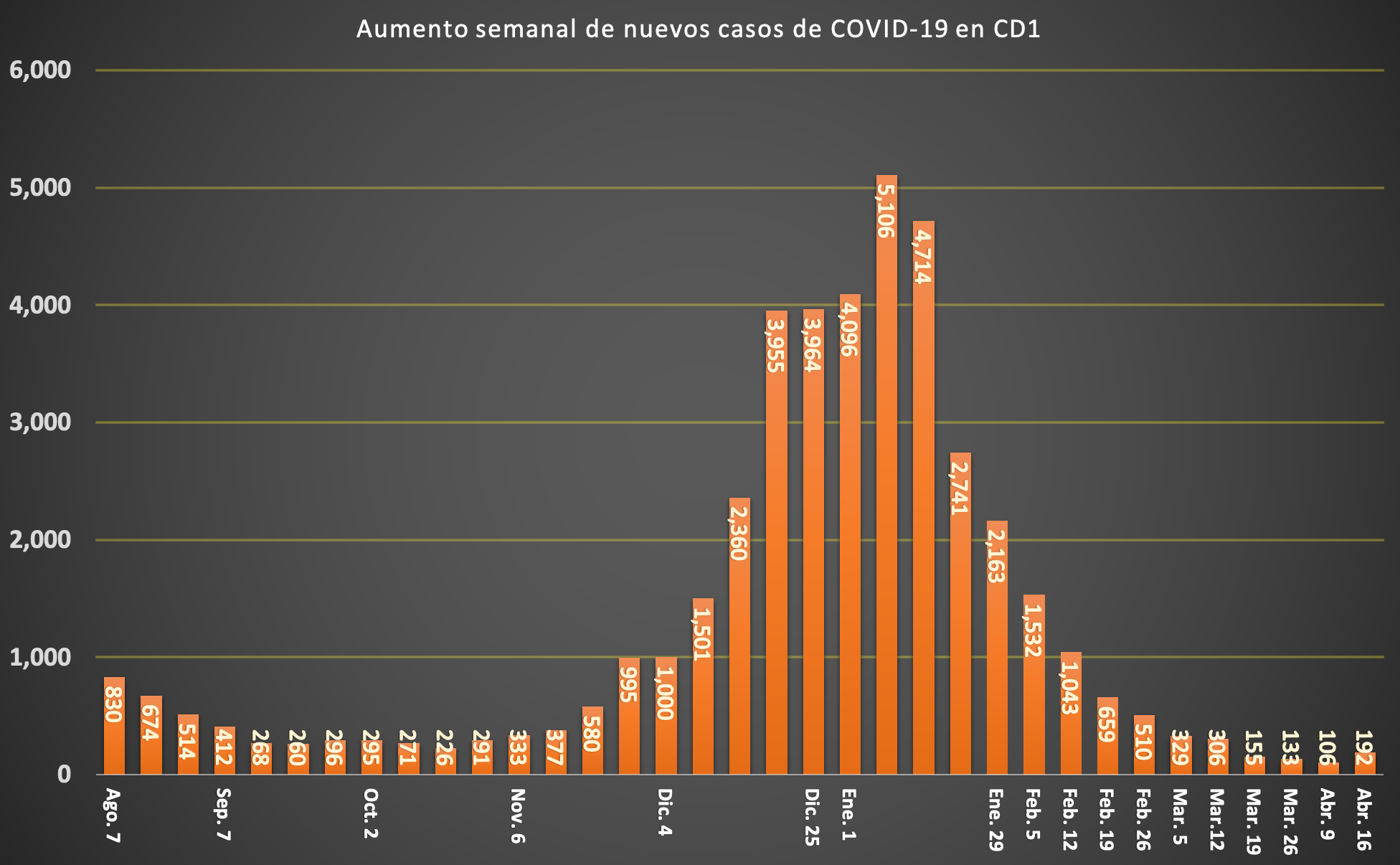 SPANISH COVID WEEKLY CASES