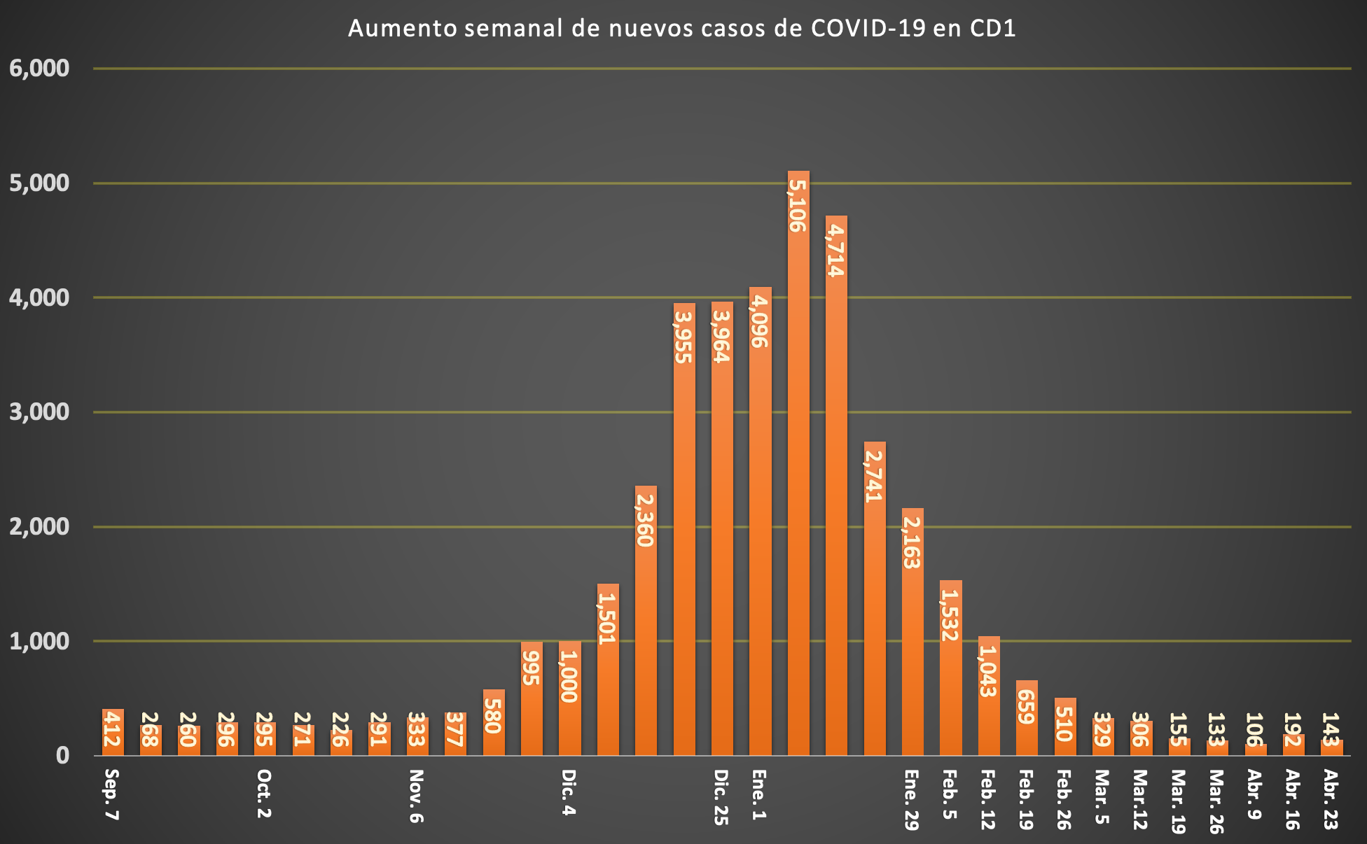 SPANISH COVID WEEKLY CASES (4)