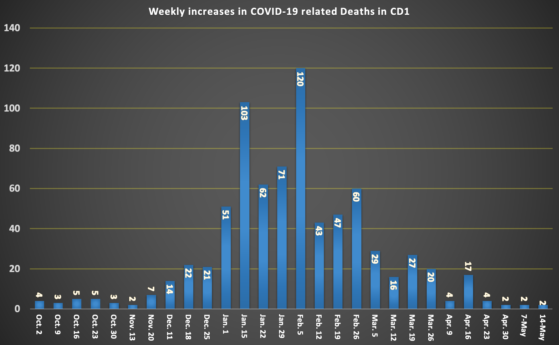ENGLISH COVID DEATH TOLL CHART (1)