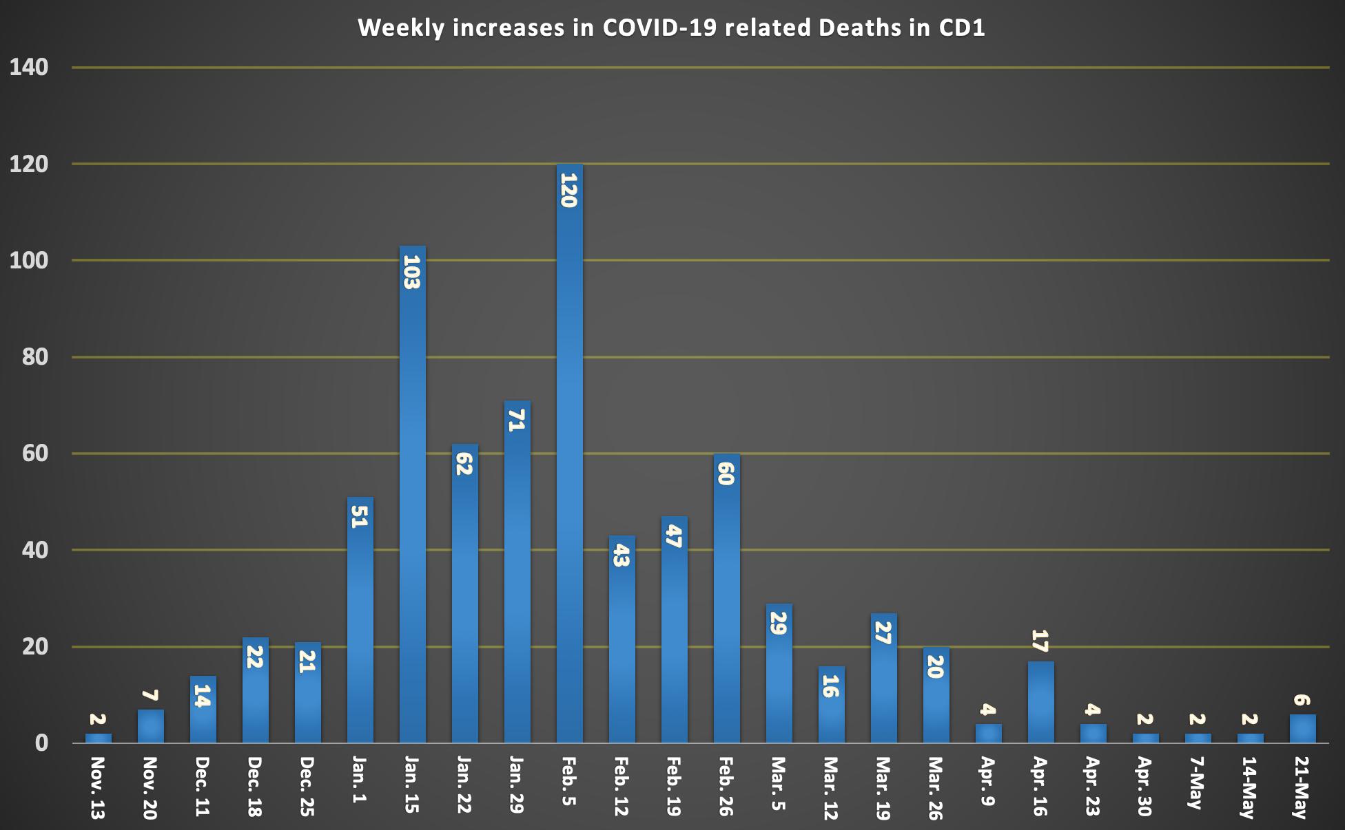 ENGLISH COVID DEATH TOLL CHART (2)