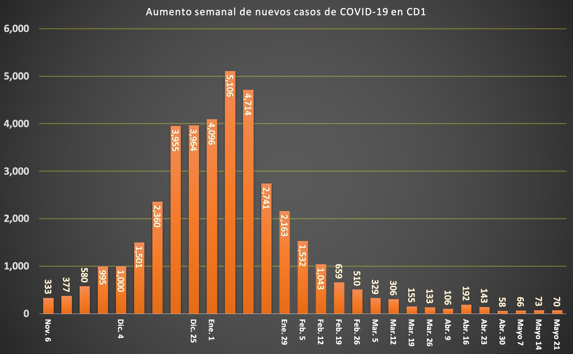 SPANISH COVID CASE CHART (2)