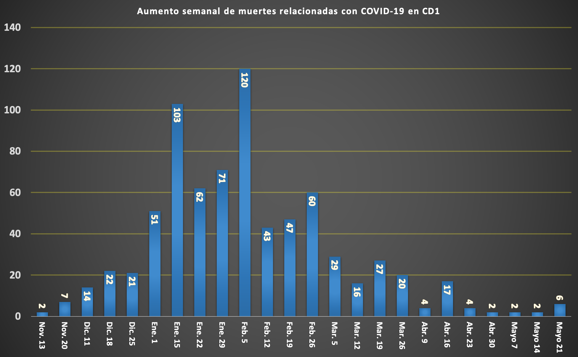 SPANISH COVID DEATH TOLL CHART (2)