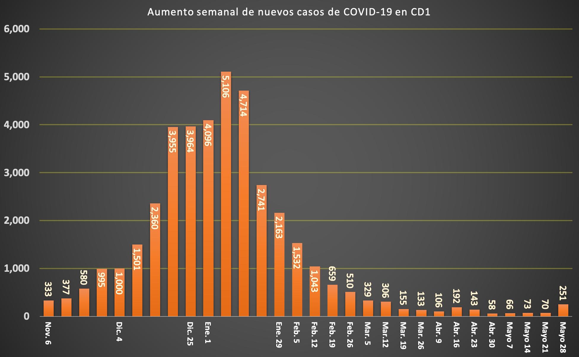 SPANISH COVID CASE CHART (3)