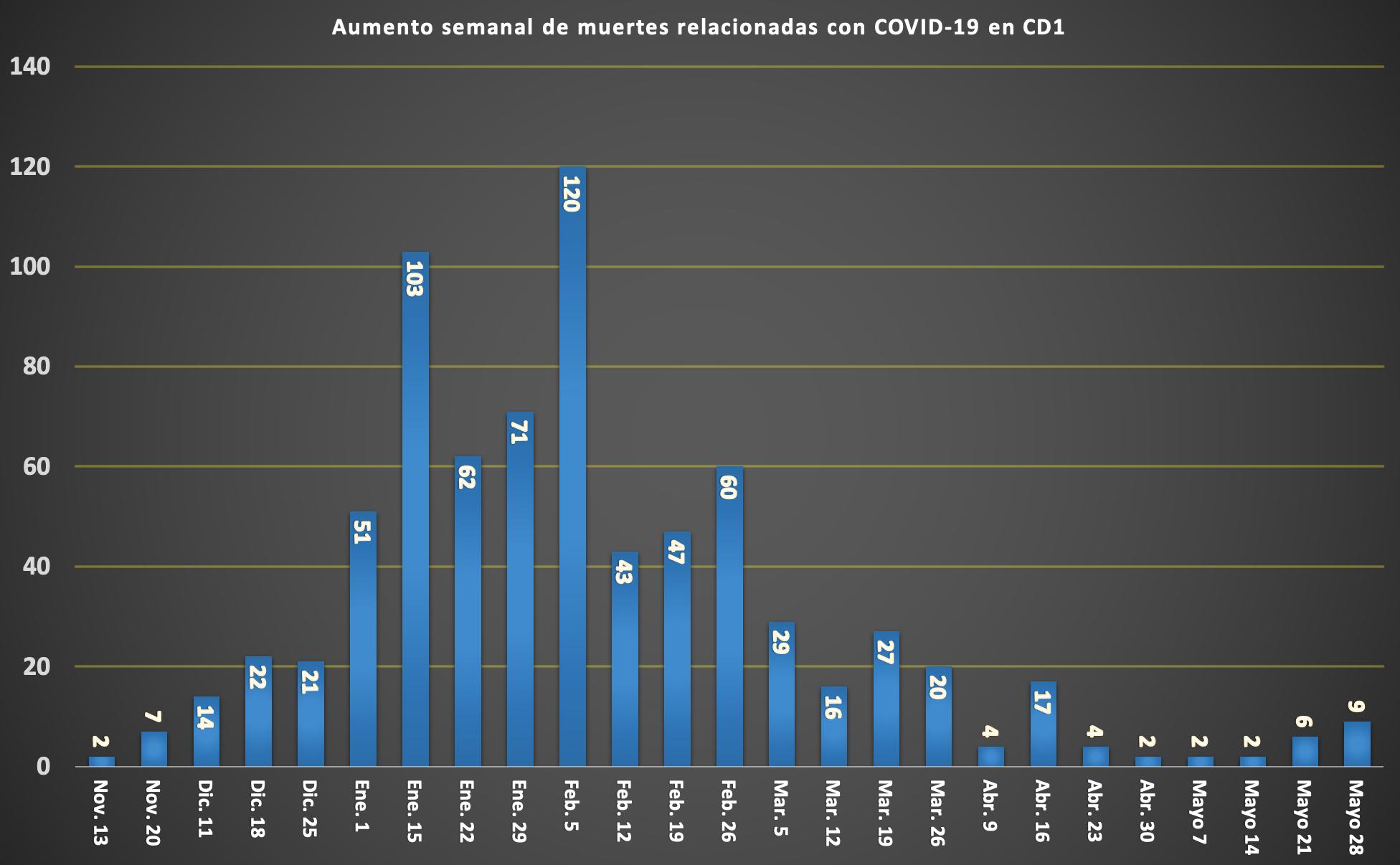 SPANISH COVID DEATH TOLL CHART (3)