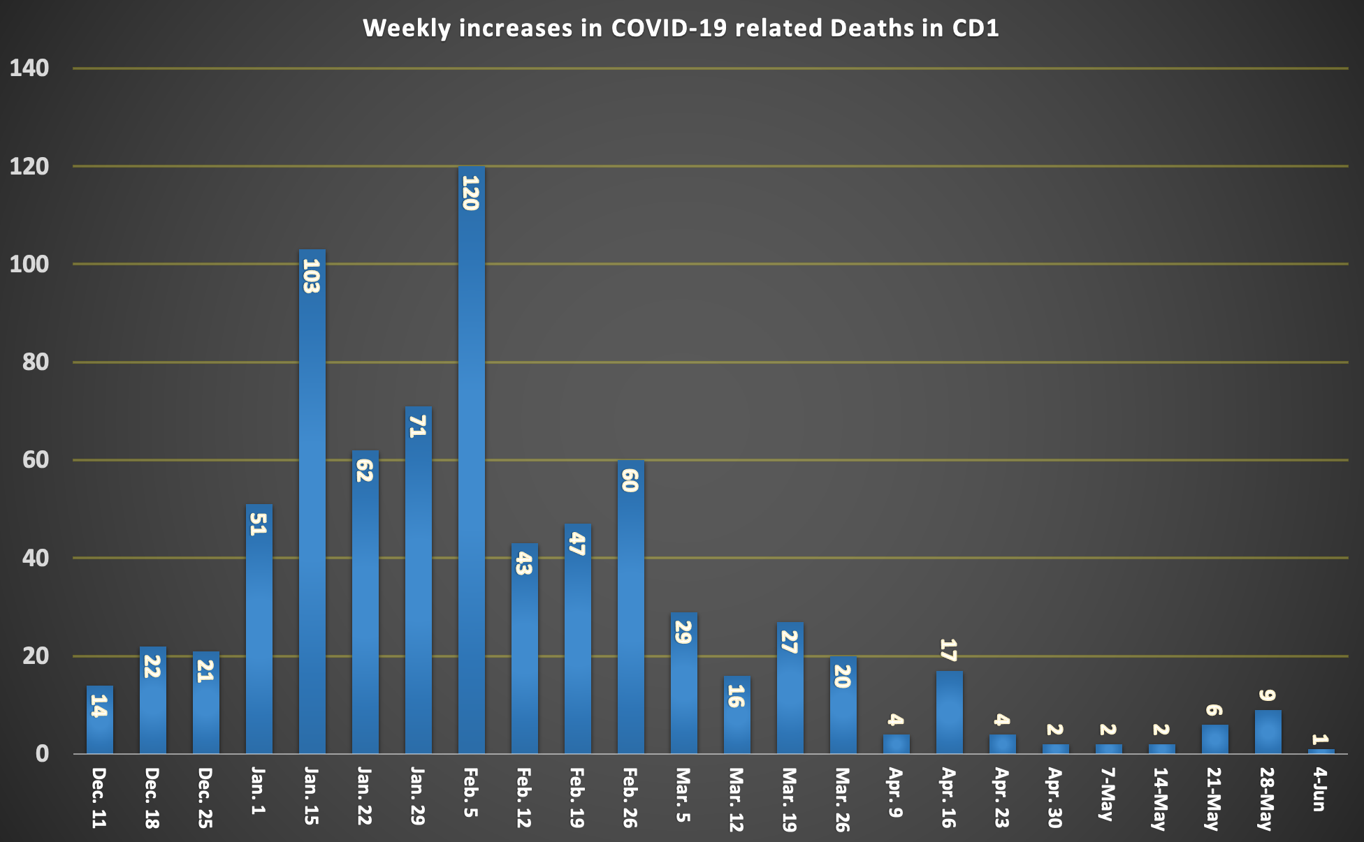 ENGLISH COVID DEATH TOLL CHART (4)