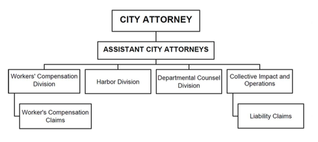 City_Attorney_Org_Chart.png