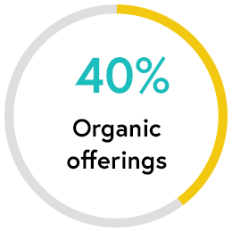 Organic Offerings: 40 percent