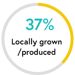Locally Grown: 37 percent