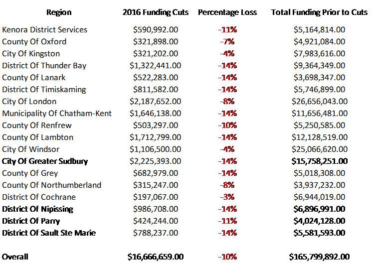 2016_Cuts_Table.png