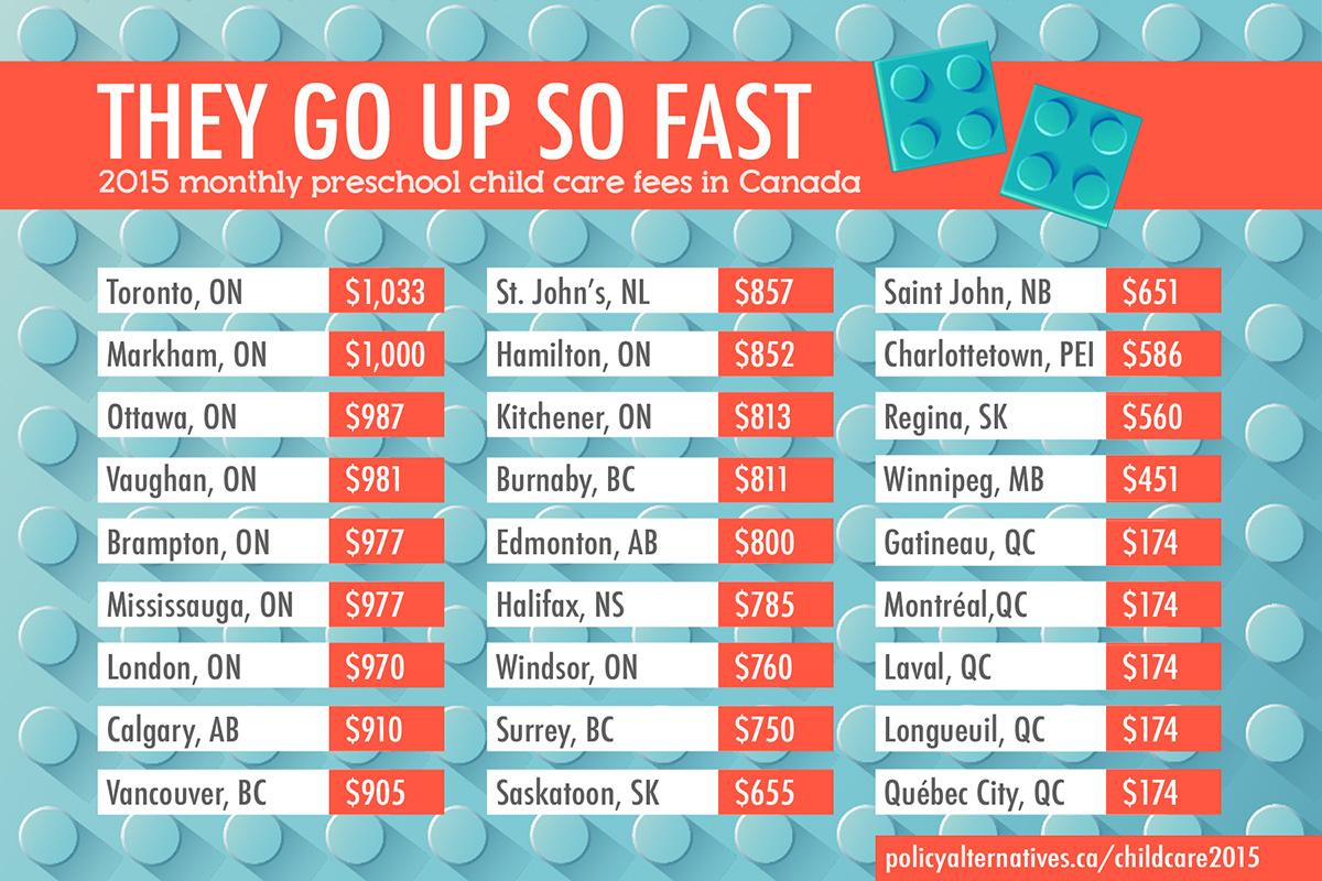 Ontario Subsidized Child Care