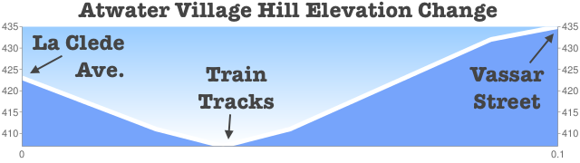 elevation_graph_(1).png