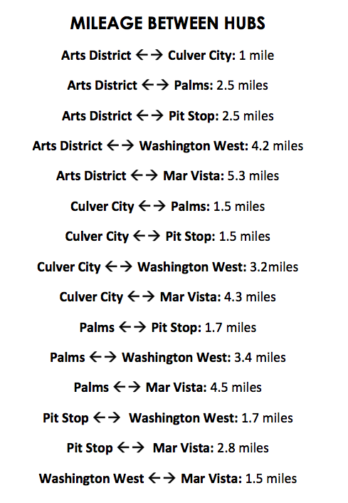 Culver_19_Mileage_Between_Hubs.png