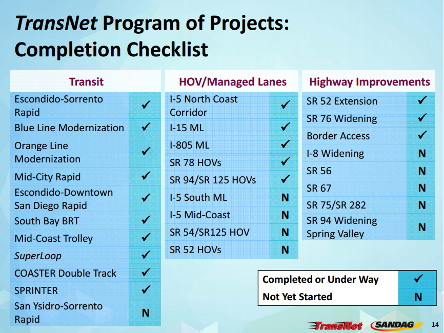 TransNet_Projects_Checklist.jpg