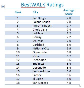 Capture_BestWALK_ratings.JPG