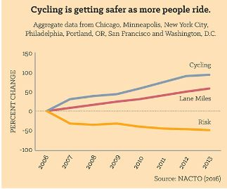 NACTO_bike_research_crashes_down_bicycling_up.JPG