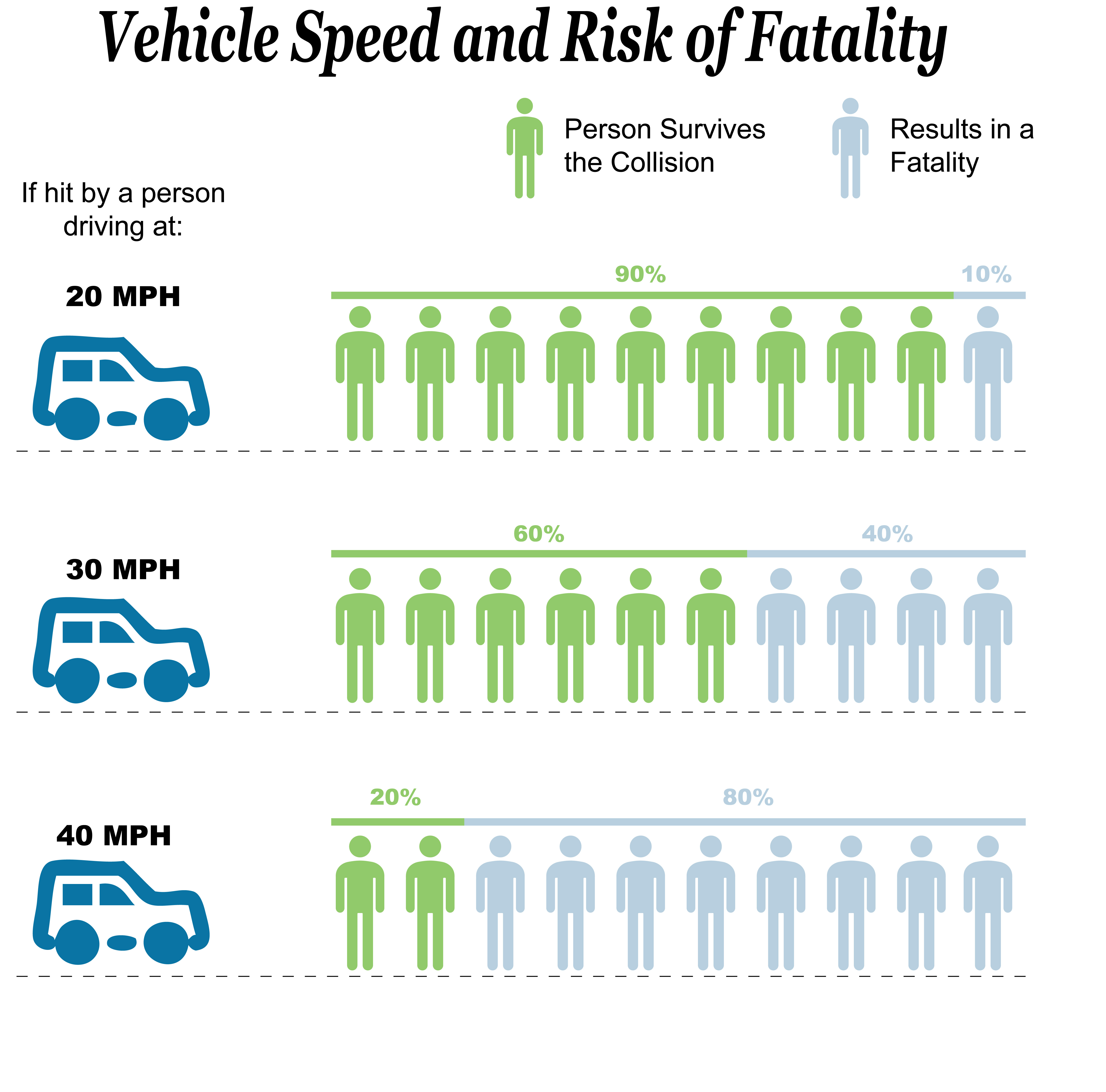 Graphic_3_Vehicle_Speed_and_Risk_of_Fatality.jpg