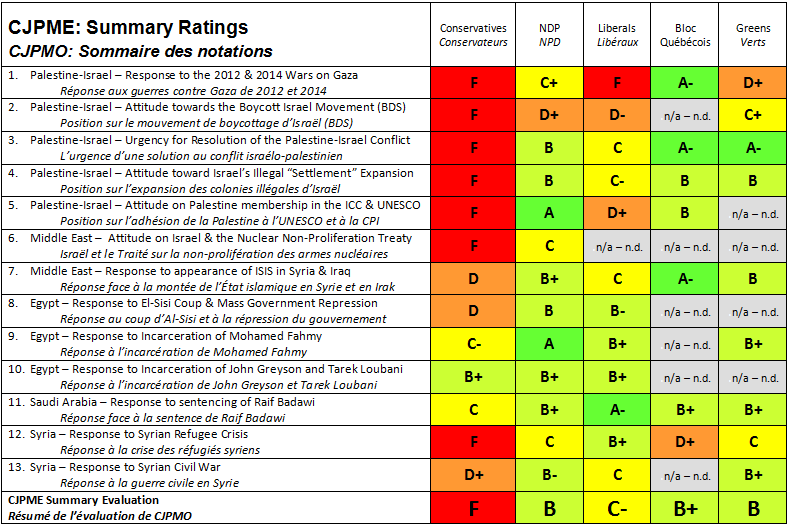 Elections_guide_summary_ratings.PNG