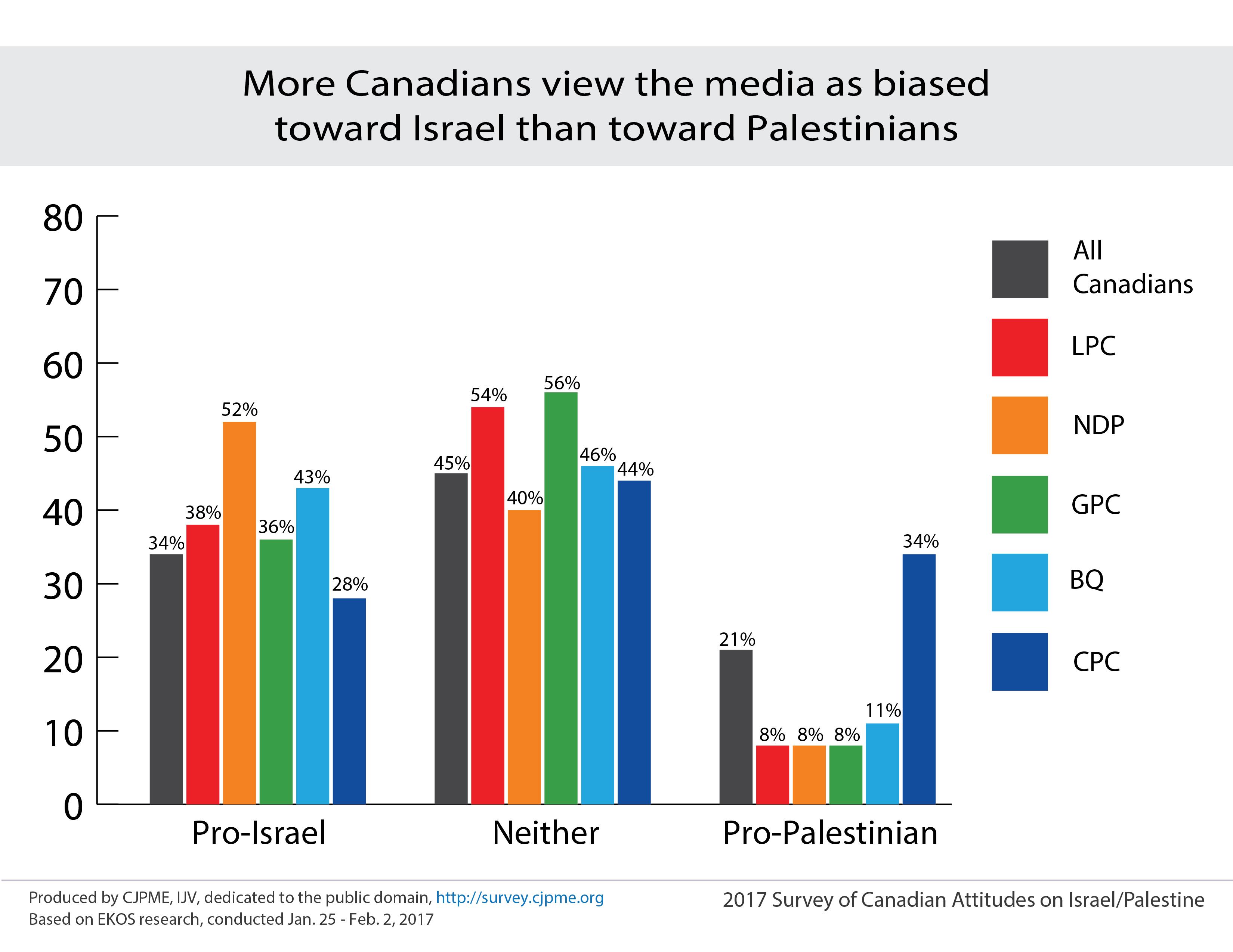 Charts_media_bias.png