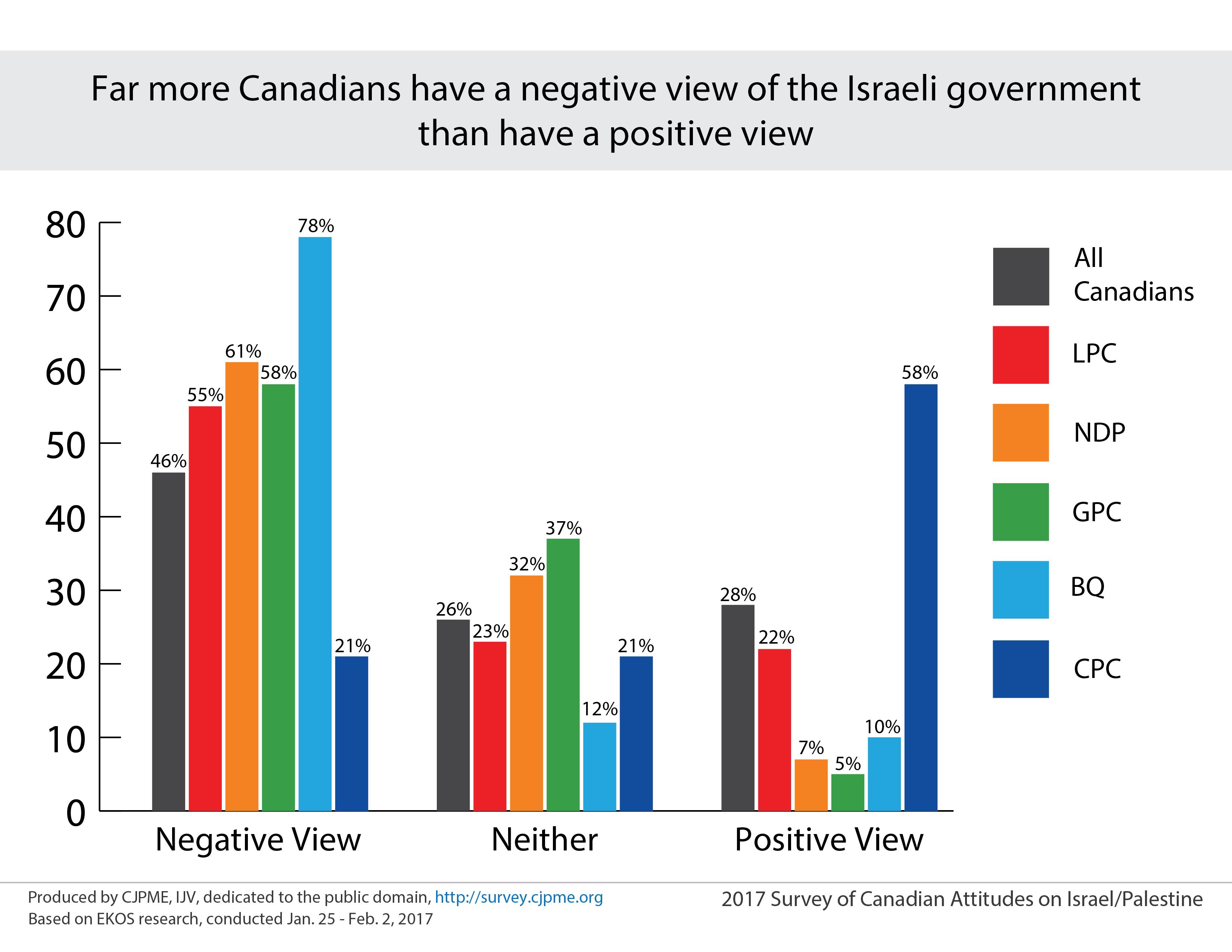 Charts_neg-pos_of_Israel.png
