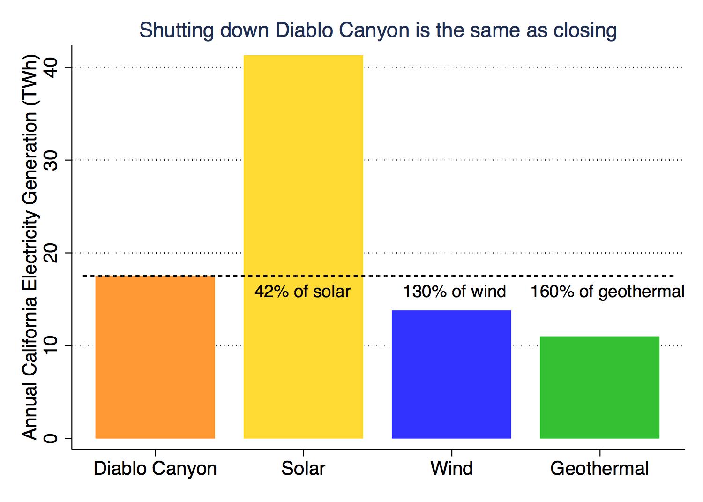 diablo-canyon-generation.png