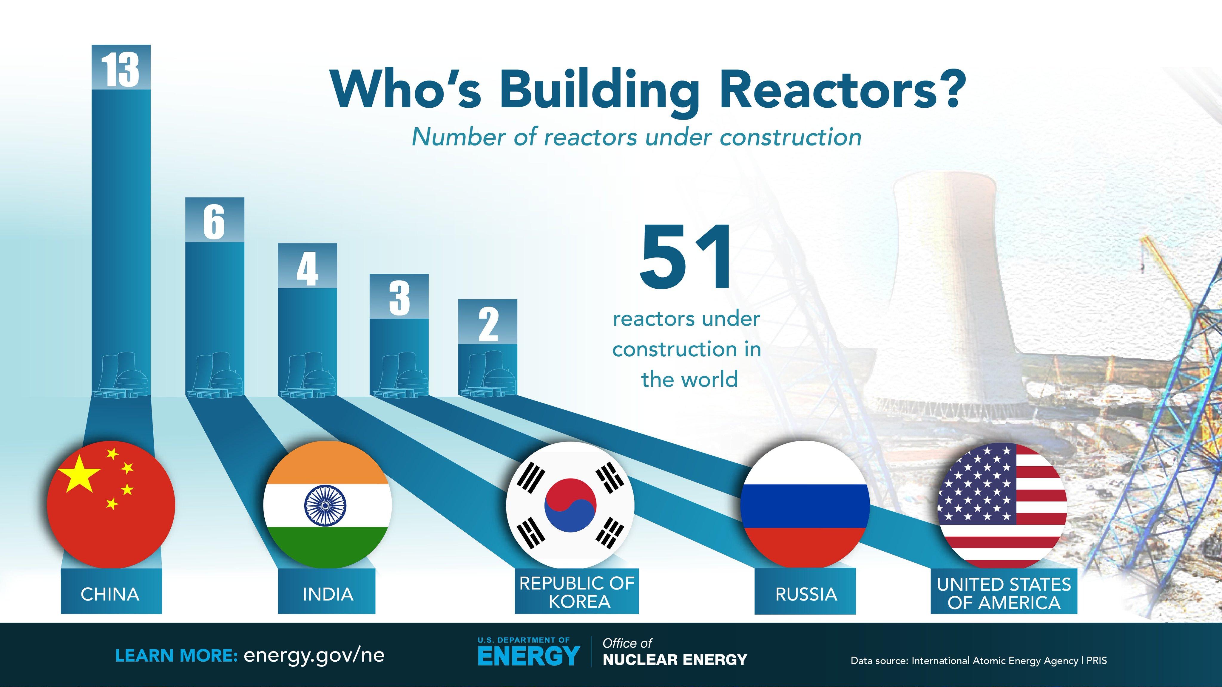 Who's_Building_Reactors.jpg