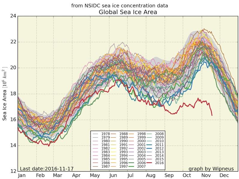 global-sea-ice-area-wipneus-11.17.16.jpg