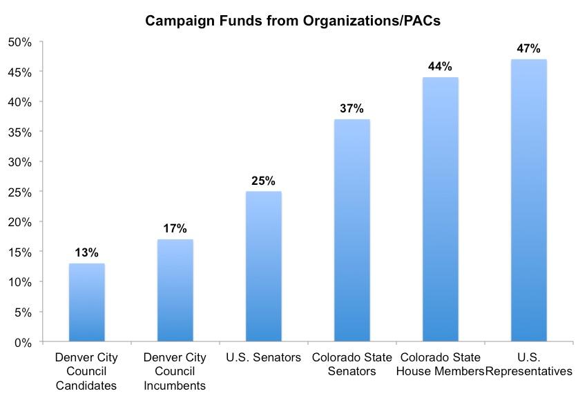 Denver_vs_other_PAC_money_report.jpg