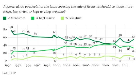 Gallup_on_Guns.jpg