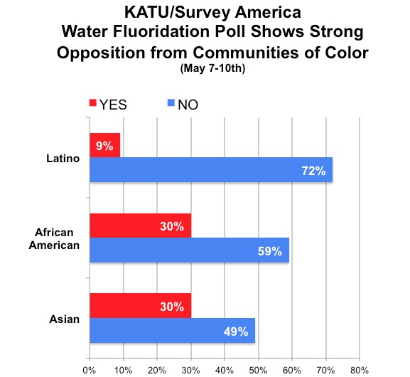 Graph showing communities of color, Latino, African American, and Asian, strongly opposed to fluoridation.