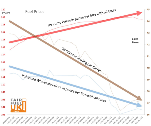 This graph of fuel price indicators for October clearly shows how falling oil and published wholesale prices are not being passed onto to consumers quickly enough