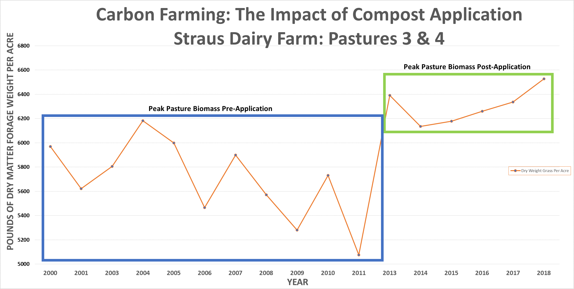 compost_graph.png