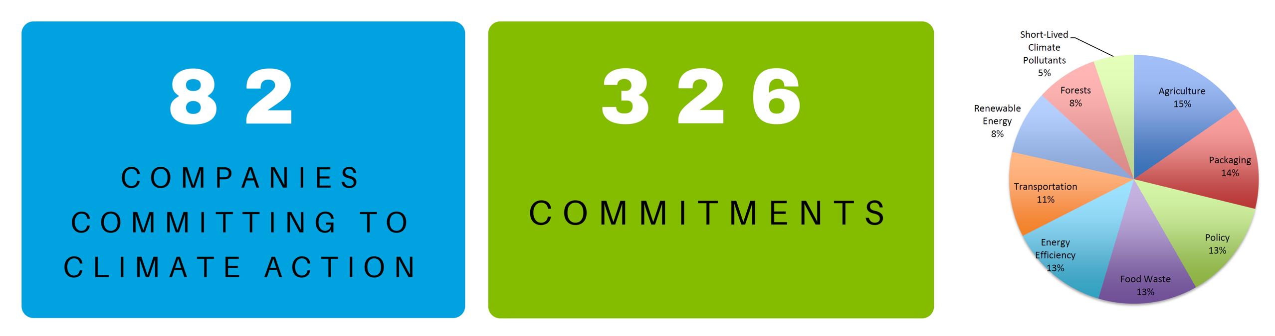 commitmentswchart.PNG