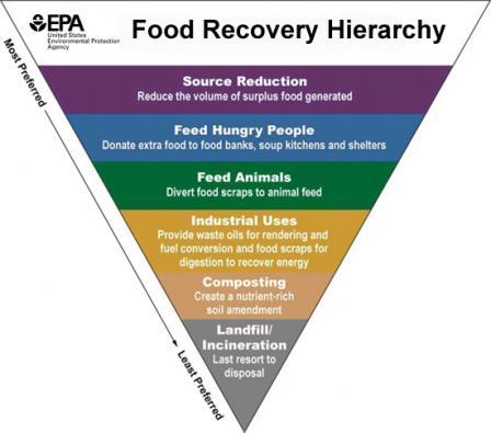 epa_foodrecovery.jpg