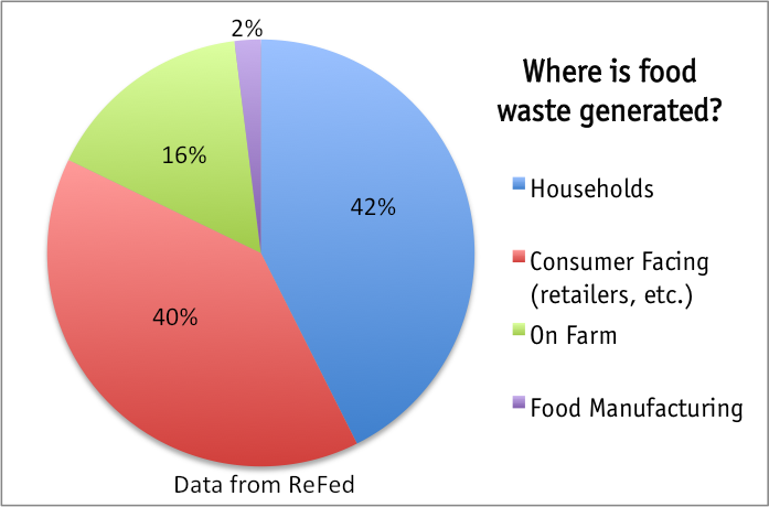 FoodwasteChart.png