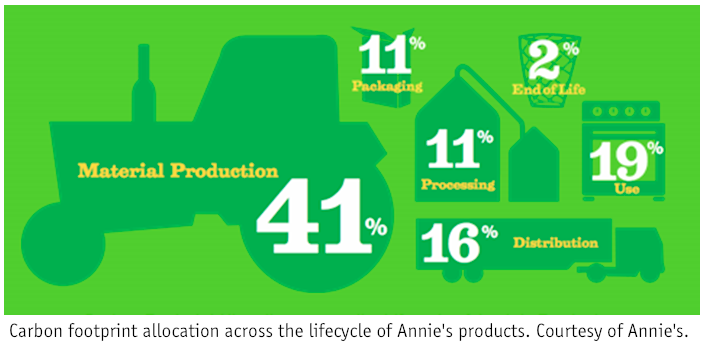 Carbon footprint allocation across the lifestyle of Annie's products