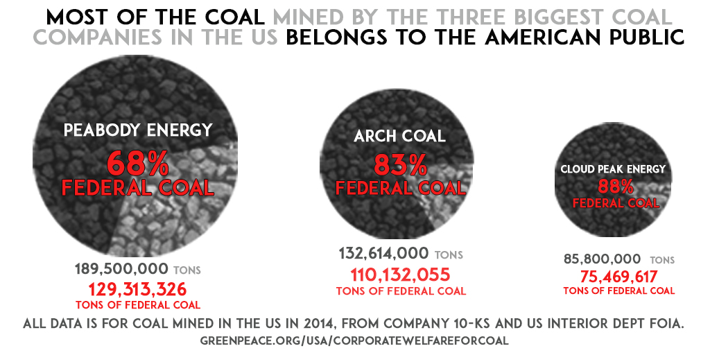 Corporate-Welfare-for-Coal-graphic-TW-large.jpg