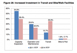 TransitBikeWalk_Investment-300x208.png