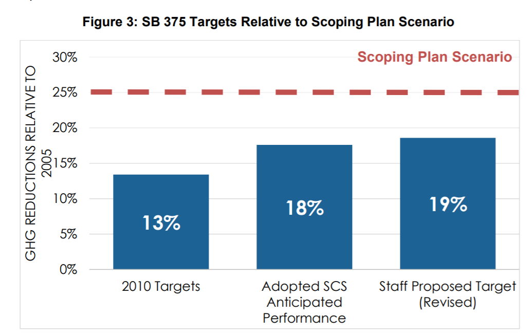 Bar chart of SB 375 targets related to scoping plan