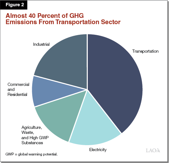 Assessing California's Climate Policies—Transportation Report By Legislative Analyst's Office Dec 2018, https://lao.ca.gov/Publications/Report/3912