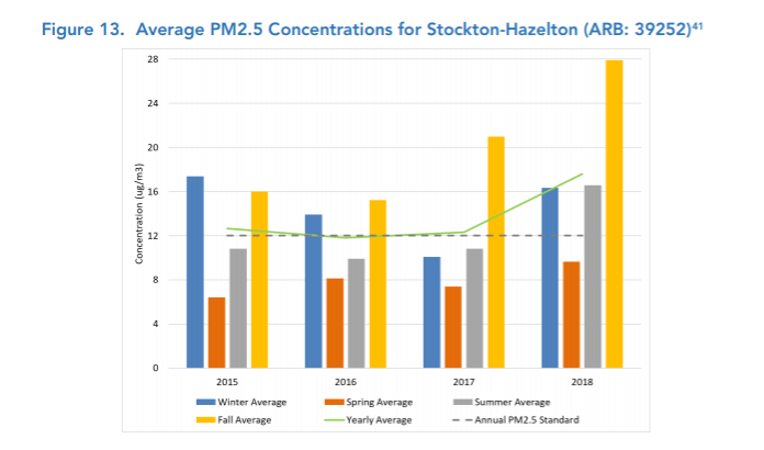 Stockton-Hazelton PM 2.5 Concentrations