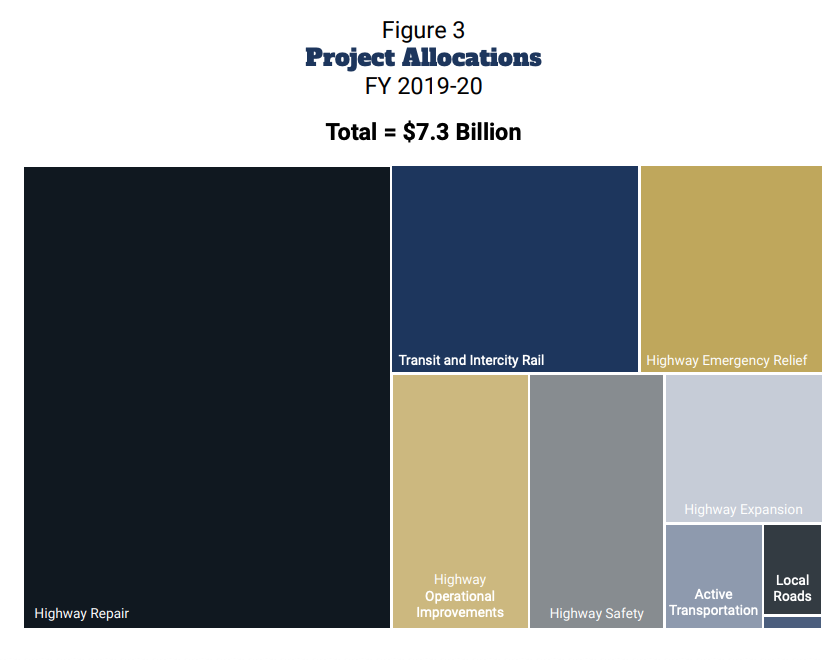 CTC_SB_1_Project_allocation_pic.png