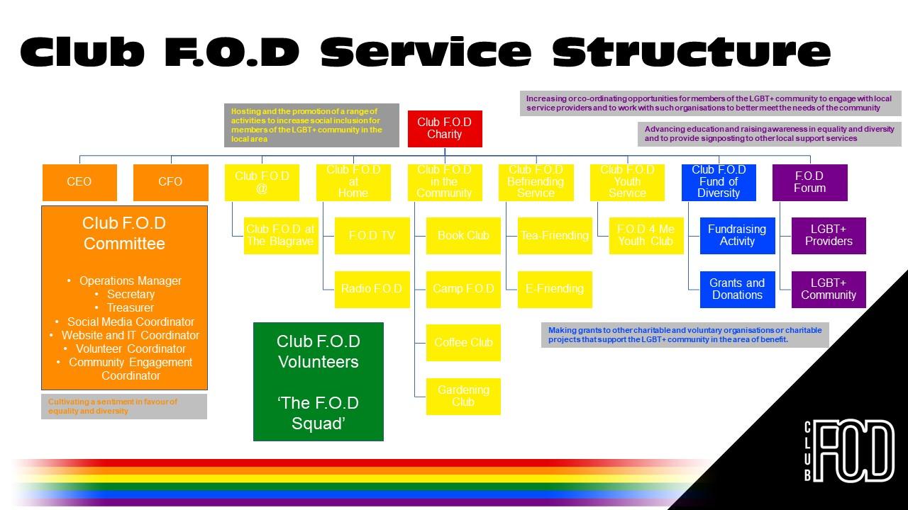 Club F.O.D Services