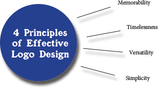 Principals-for-effective-Design.png