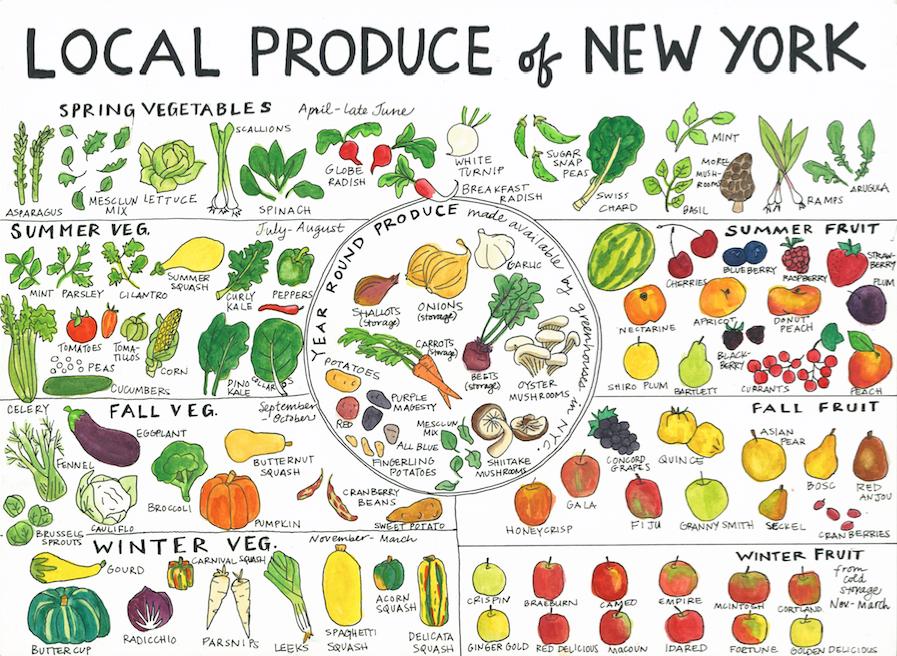 NY_Produce.png