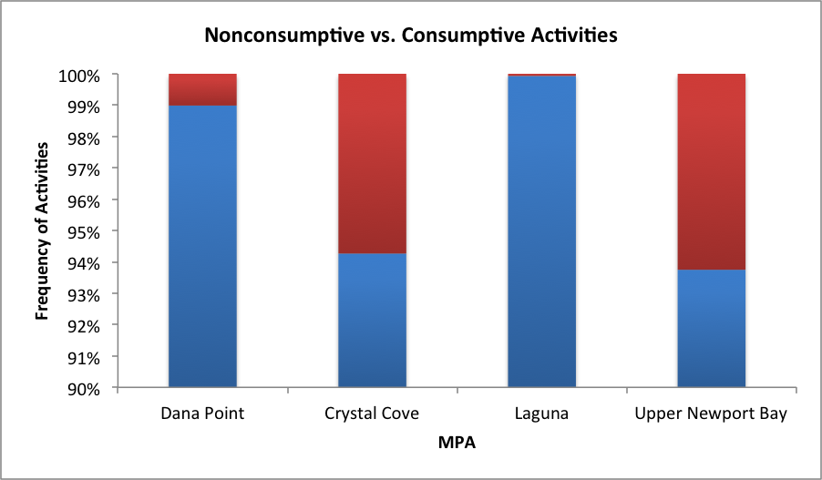 check out the MPA consumption chart